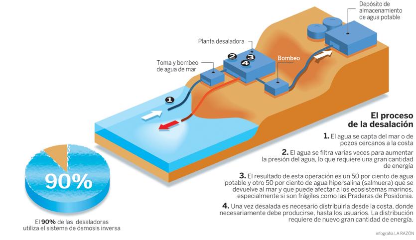 Proceso de desalación de agua de mar - canarias.ciudadanos-cs.org